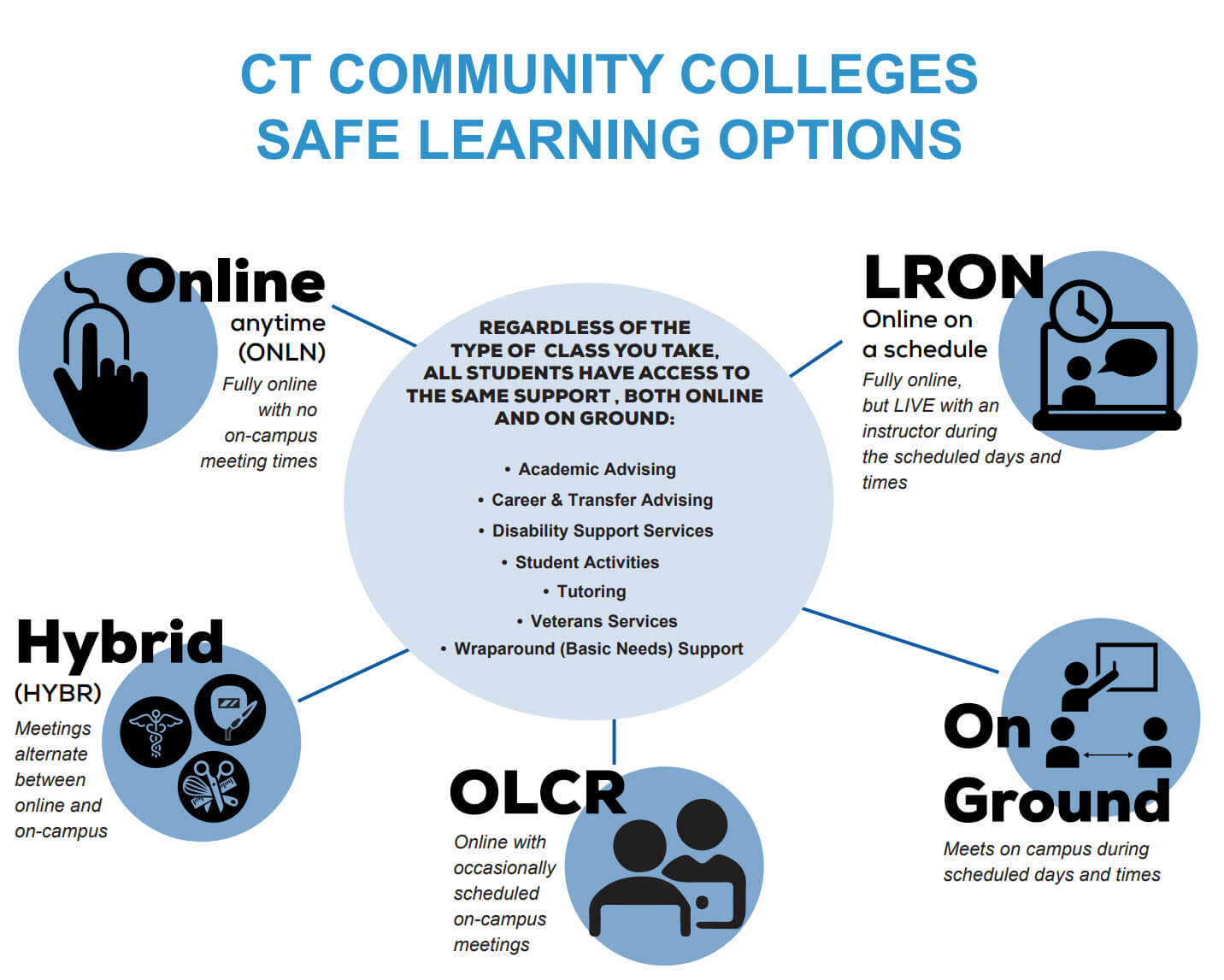 Fall 2021 Safe Learning Options
